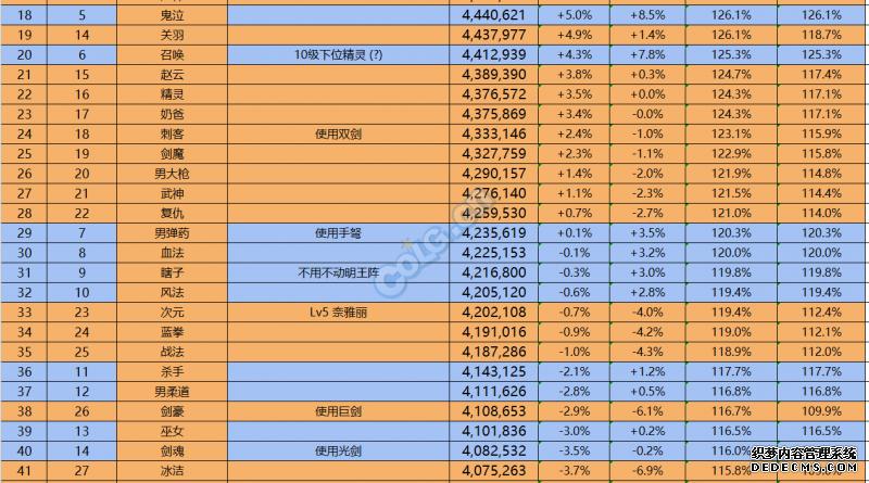 DNF韩服15S打桩排行 各职业打桩数据图一览