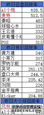 AI小炮单日回报1081% 麦特网页游戏私服排行榜盈利超5倍