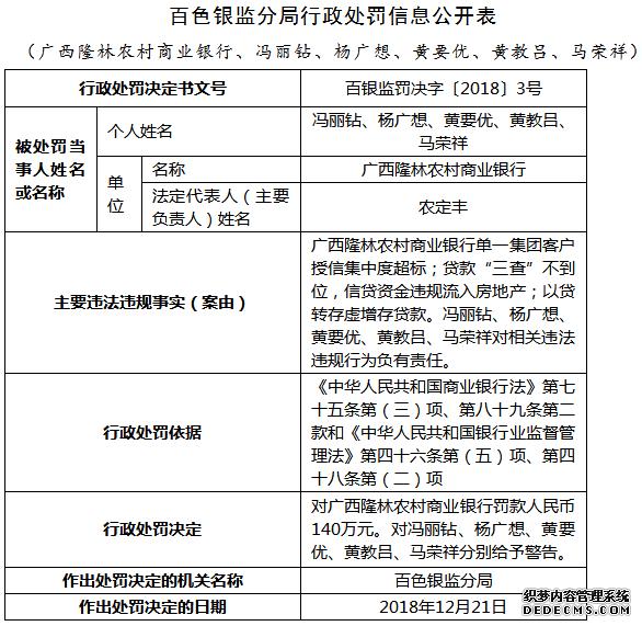 广西隆林农商行三宗新开网页游戏私服违法遭罚140万 信贷流入房地产