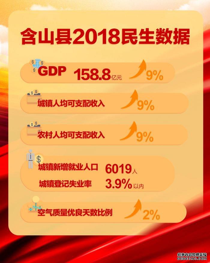 马鞍山市含山县2018民生数据