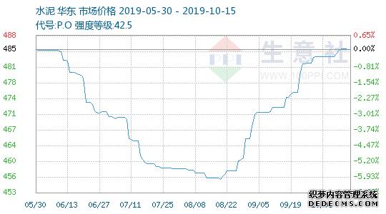 生意社:节后华东地区水泥价格小涨