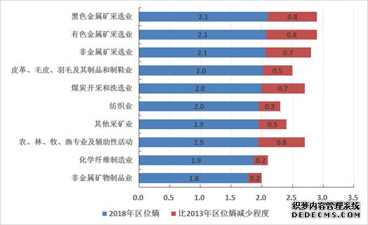 京津冀区域产业新开网页游戏私服结构优化 产业分工格局明朗