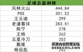 网页游戏私服排行榜单日全红爆赚444%!大咖王楠擒3.22高赔