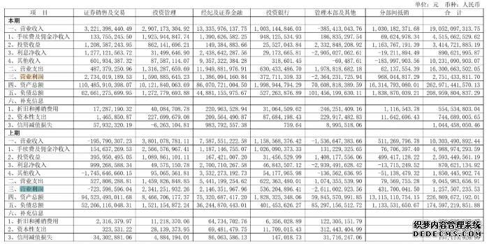 2020年报页游变态丨东方证券2019净利润同比增98%,自营业务扭亏,其