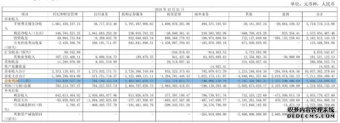 2020年报页游变态丨光大证页游变态券扣非净利润增97.87%,机构证券业务利润翻